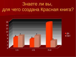Знаете ли вы, для чего создана Красная книга?