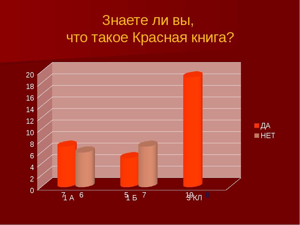 Знаете ли вы, что такое Красная книга?