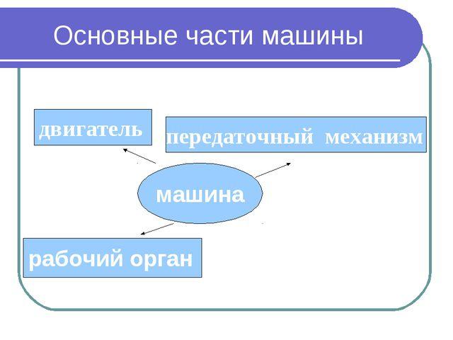 Основные части машины машина двигатель передаточный механизм рабочий орган
