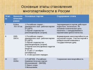 Основные этапы становления многопартийности в России ЭтапыХроноло-гические р