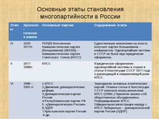 Основные этапы становления многопартийности в России ЭтапыХроноло -гические