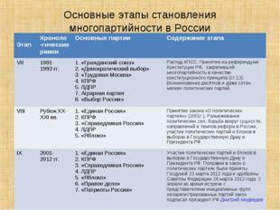 Основные этапы становления многопартийности в России ЭтапХроноло -гические р