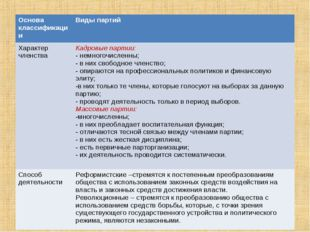 Основа классификацииВиды партий Характер членстваКадровые партии: - немного