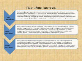 Партийная система Одно- партийная Двух- партийная Много- партийная В обществе