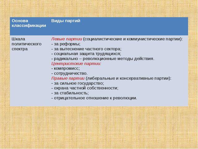 Основа классификацииВиды партий Шкала политического спектраЛевые партии (со...