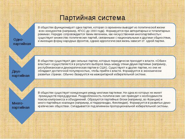 Партийная система Одно- партийная Двух- партийная Много- партийная В обществе...