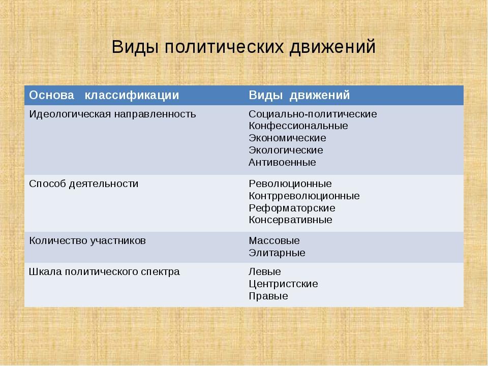 Виды политических движений Основа классификацииВиды движений Идеологическая...