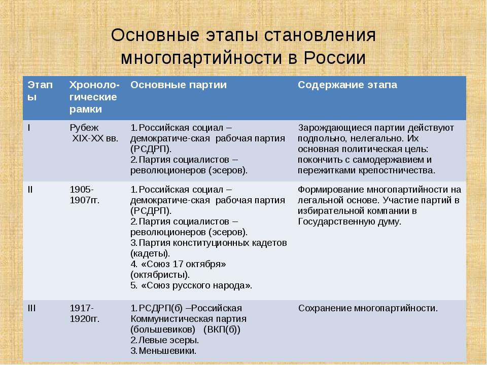 Основные этапы становления многопартийности в России ЭтапыХроноло-гические р...