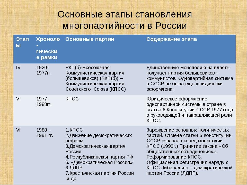 Основные этапы становления многопартийности в России ЭтапыХроноло -гические...