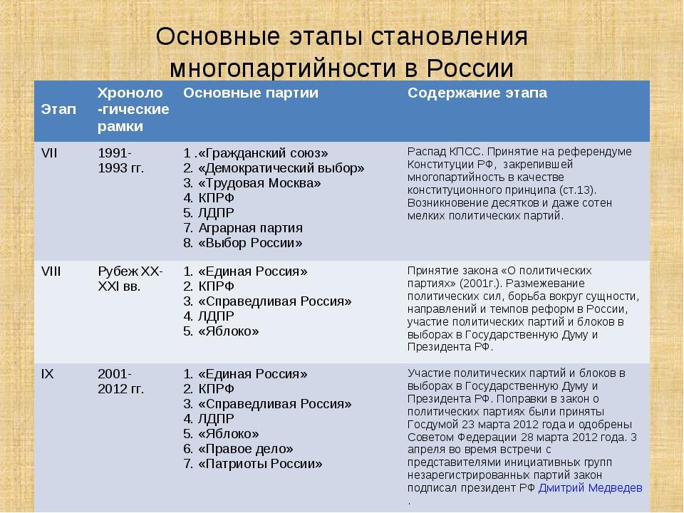 Основные этапы становления многопартийности в России ЭтапХроноло -гические р...