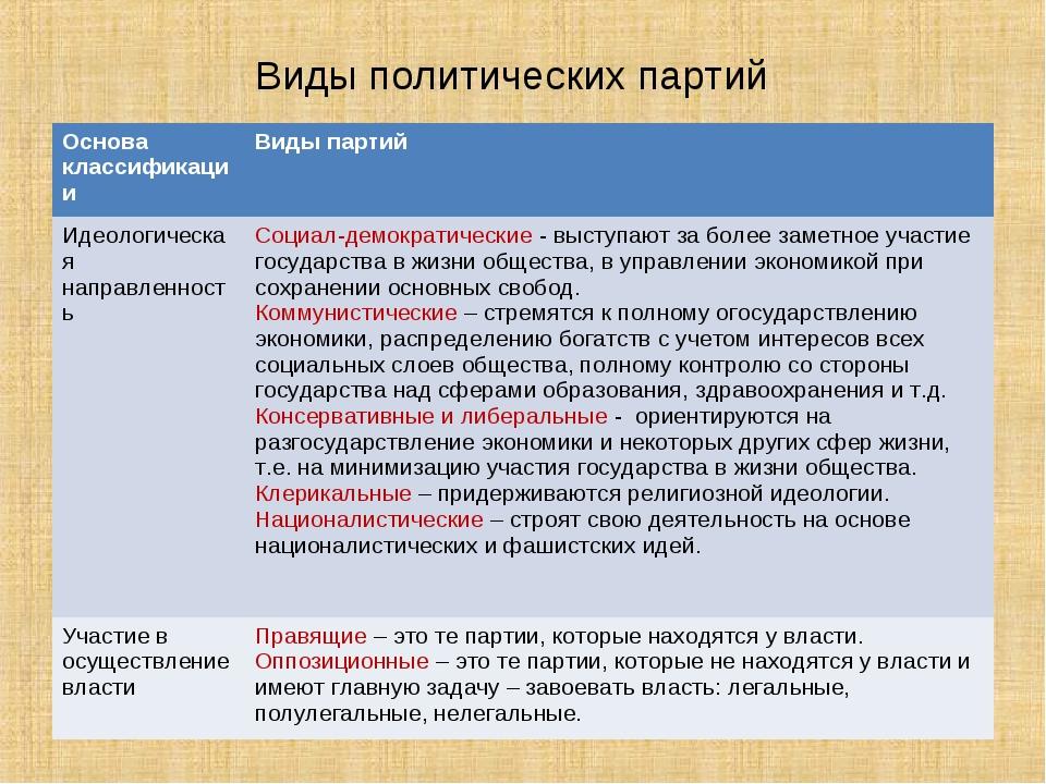 Виды политических партий Основа классификацииВиды партий Идеологическая напр...