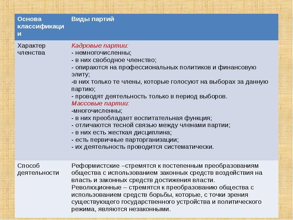 Основа классификацииВиды партий Характер членстваКадровые партии: - немного...