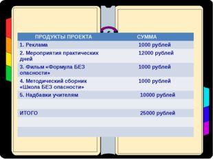 ПРОДУКТЫ ПРОЕКТА СУММА 1. Реклама 1000 рублей 2. Мероприятия практических дн