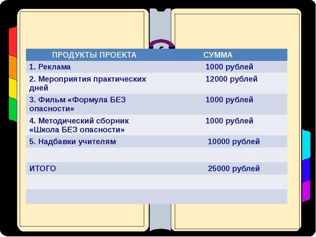 ПРОДУКТЫ ПРОЕКТА СУММА 1. Реклама 1000 рублей 2. Мероприятия практических дн...