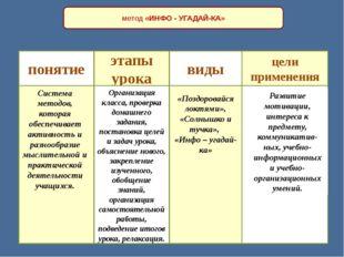 метод «ИНФО - УГАДАЙ-КА» понятие . этапы урока виды цели применения Система