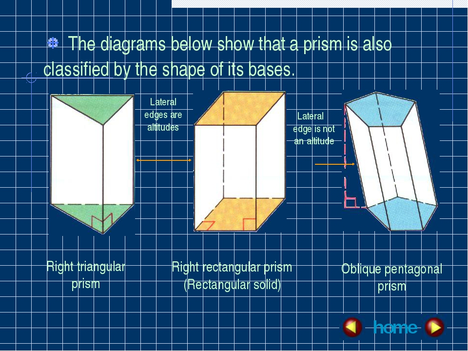 The diagrams below show that a prism is also classified by the shape of its...
