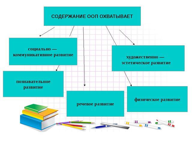 Основополагающий принцип работы ДОУ Интеграция образовательных областей