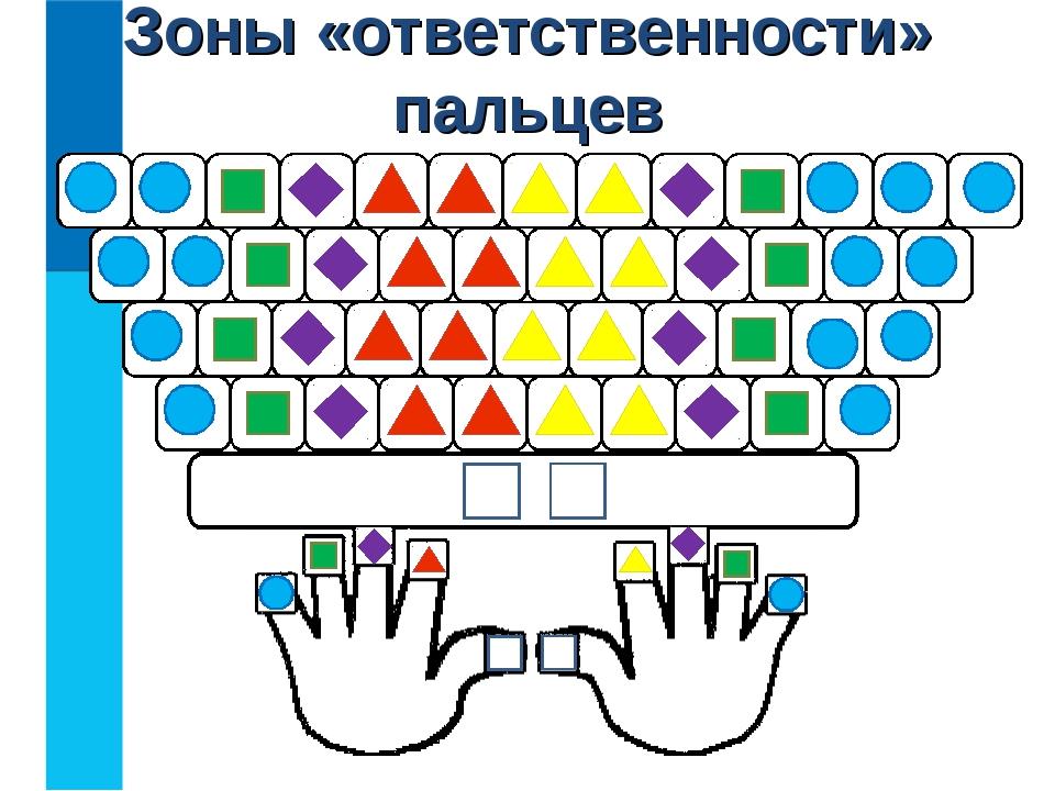 Зоны «ответственности» пальцев