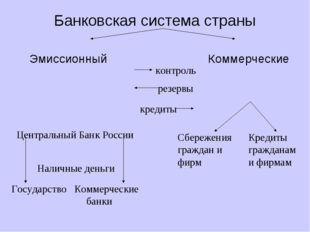 Банковская система страны Эмиссионный Коммерческие Центральный Банк России На