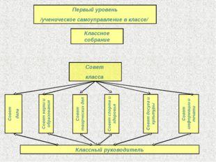 Первый уровень /ученическое самоуправление в классе/ Классное собрание Совет
