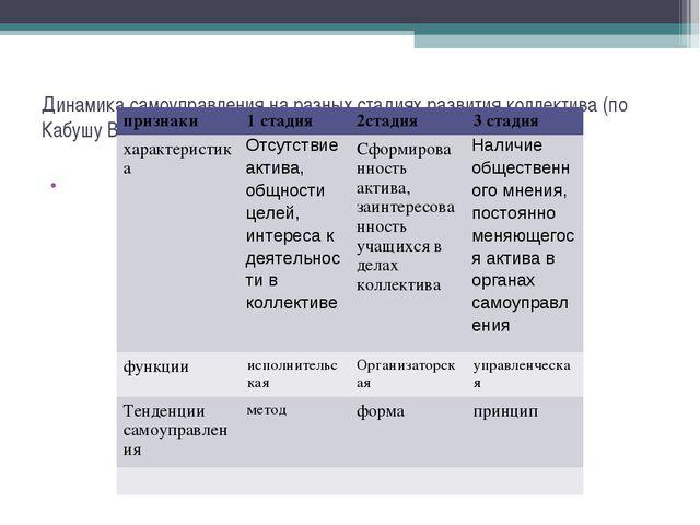 Динамика самоуправления на разных стадиях развития коллектива (по Кабушу В.Т....