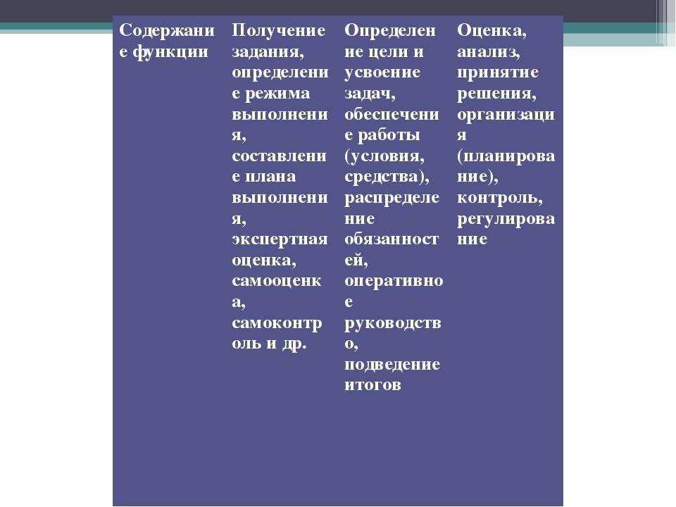 Содержание функцииПолучение задания, определение режима выполнения, составле...