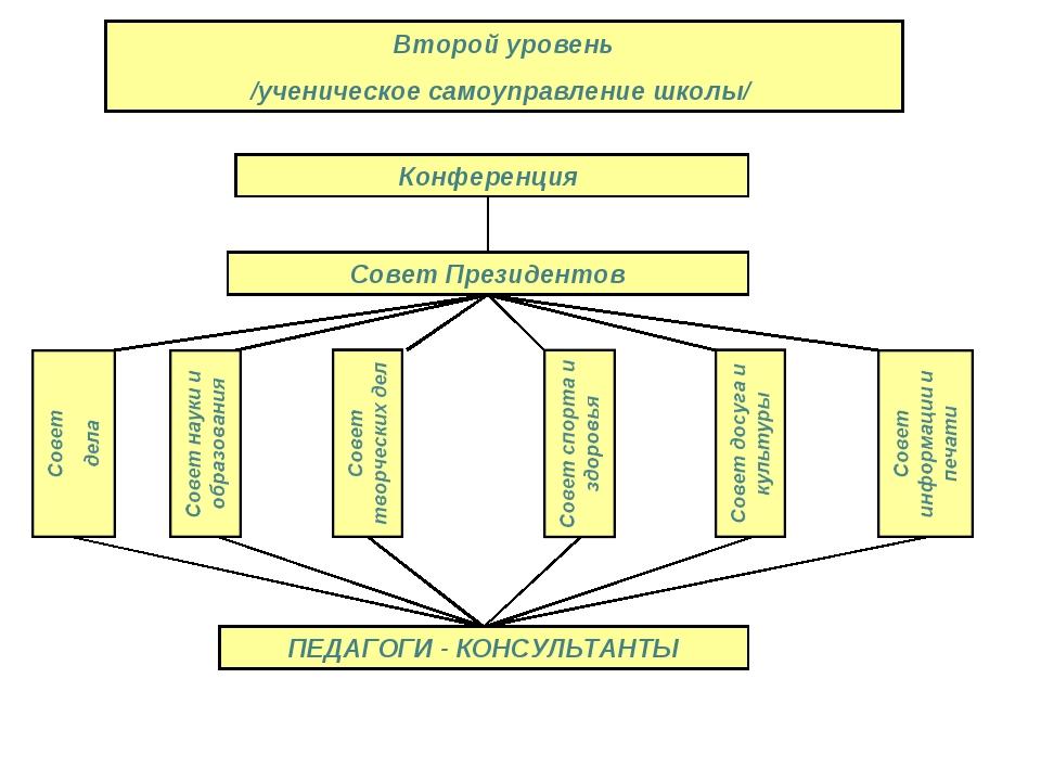 Второй уровень /ученическое самоуправление школы/ Совет Президентов ПЕДАГОГИ...