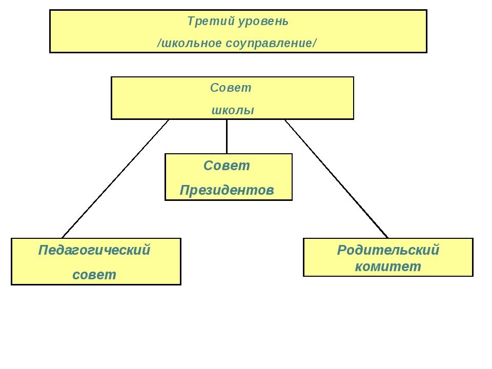 Третий уровень /школьное соуправление/ Совет Президентов Педагогический совет...