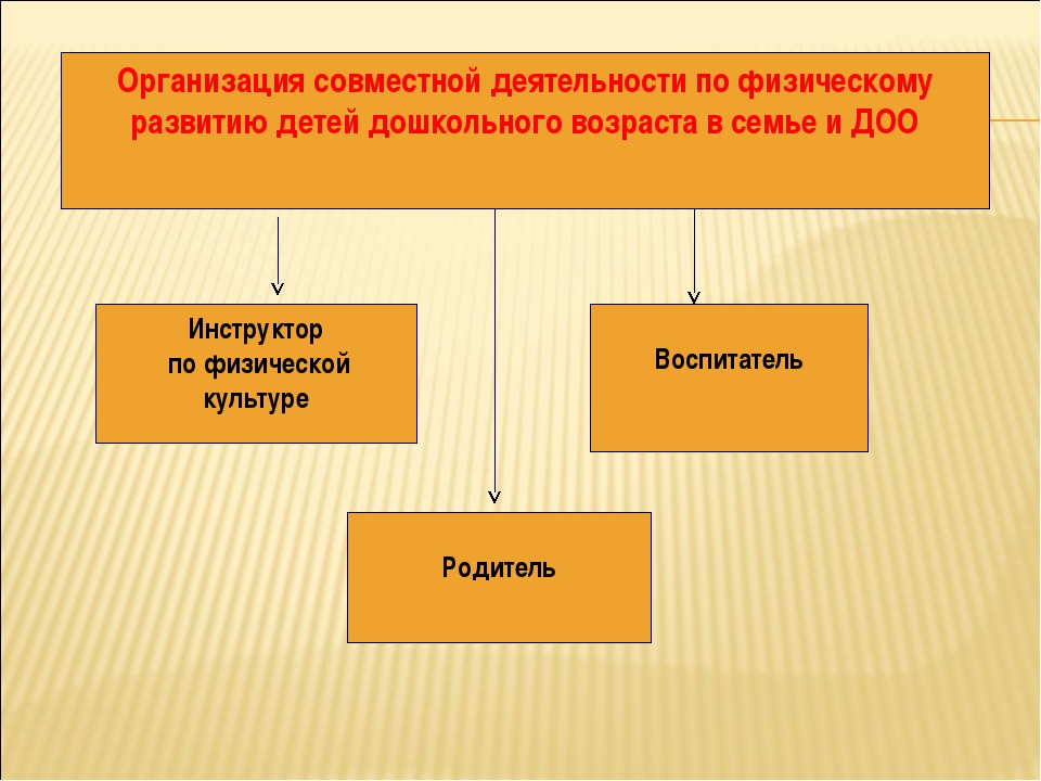 Инструктор по физической культуре Воспитатель Родитель Организация совместной...