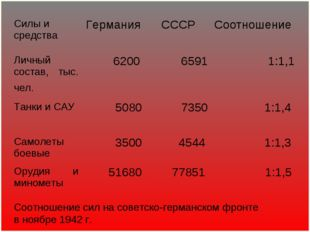 Соотношение сил на советско-германском фронте в ноябре 1942г. Личный состав,