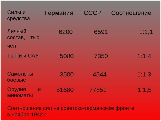 Соотношение сил на советско-германском фронте в ноябре 1942г. Личный состав,...