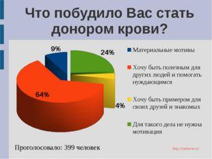 Что побудило Вас стать донором крови? Проголосовало: 399 человек http://yadon