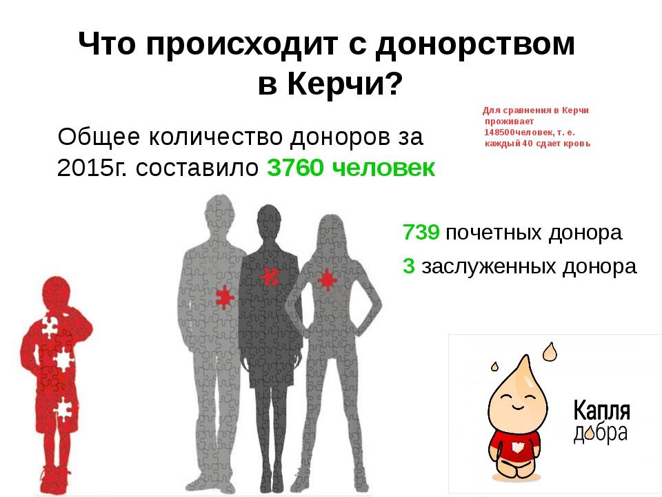 Что происходит с донорством в Керчи? Общее количество доноров за 2015г. соста...