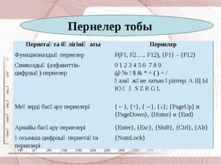 Пернелер тобы Пернетақтабөлігініңаты Пернелер Функционалдықпернелер F(F1, F2