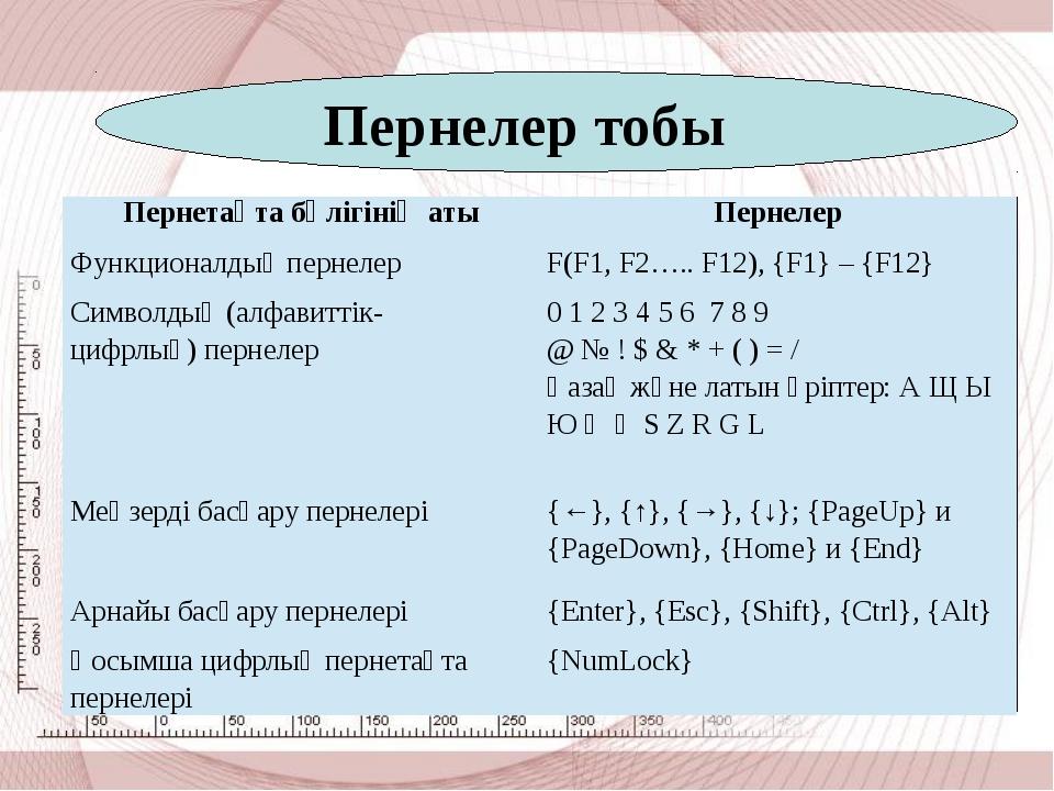 Пернелер тобы Пернетақтабөлігініңаты Пернелер Функционалдықпернелер F(F1, F2...