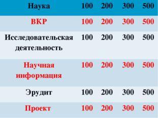 Наука100200300500 ВКР100200300500 Исследовательская деятельность100
