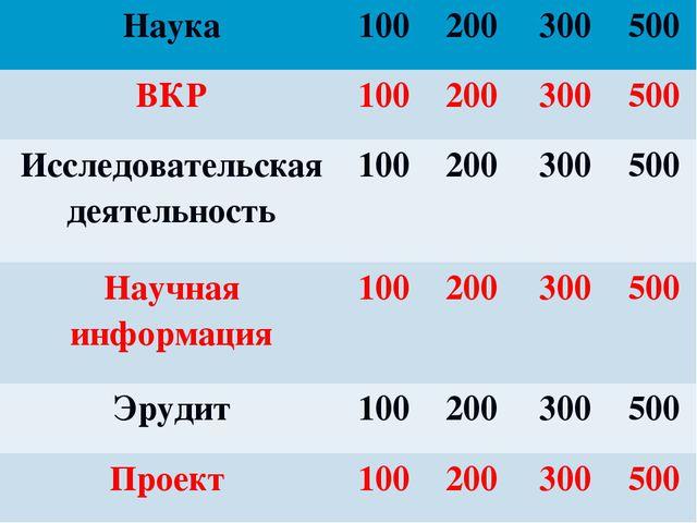 Наука100200300500 ВКР100200300500 Исследовательская деятельность100...
