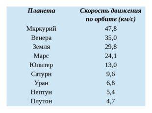 Планета Скорость движения по орбите (км/с) Мкркурий 47,8 Венера 35,0 Земля 29