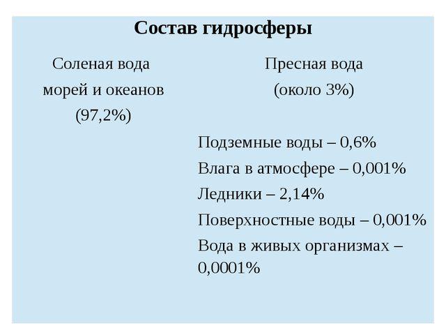 Состав гидросферы Соленая вода морейи океанов (97,2%) Пресная вода (около 3%)...
