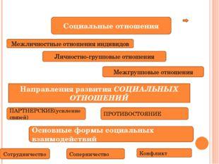 Межличностные отношения индивидов Социальные отношения Личностно-групповые о
