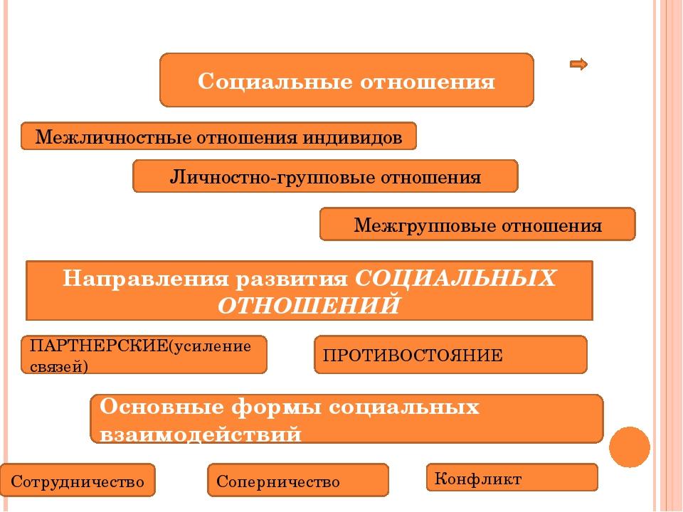 Межличностные отношения индивидов Социальные отношения Личностно-групповые о...