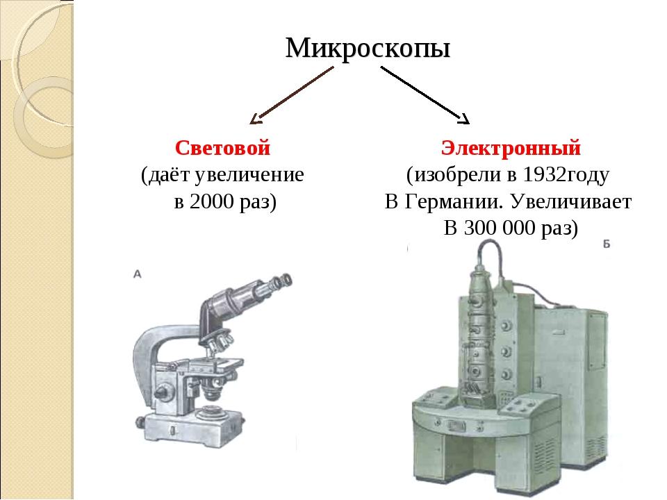Микроскопы Световой (даёт увеличение в 2000 раз) Электронный (изобрели в 1932...