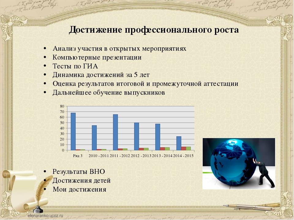 Достижение профессионального роста  Анализ участия в открытых мероприятиях К...