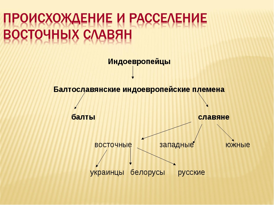 Индоевропейцы Балтославянские индоевропейские племена балты славяне восточные...