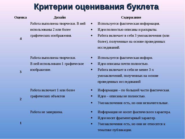Критерии оценивания буклета ОценкаДизайнСодержание 4Работа выполнена творч...