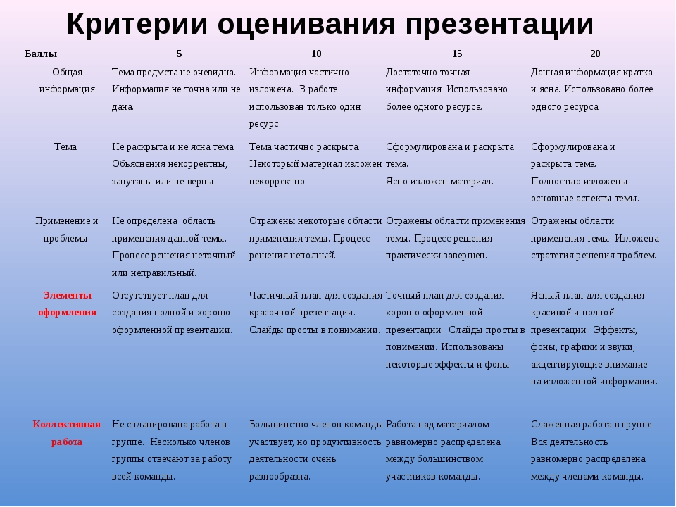 Критерии оценивания презентации Баллы5101520 Общая информацияТема предме...