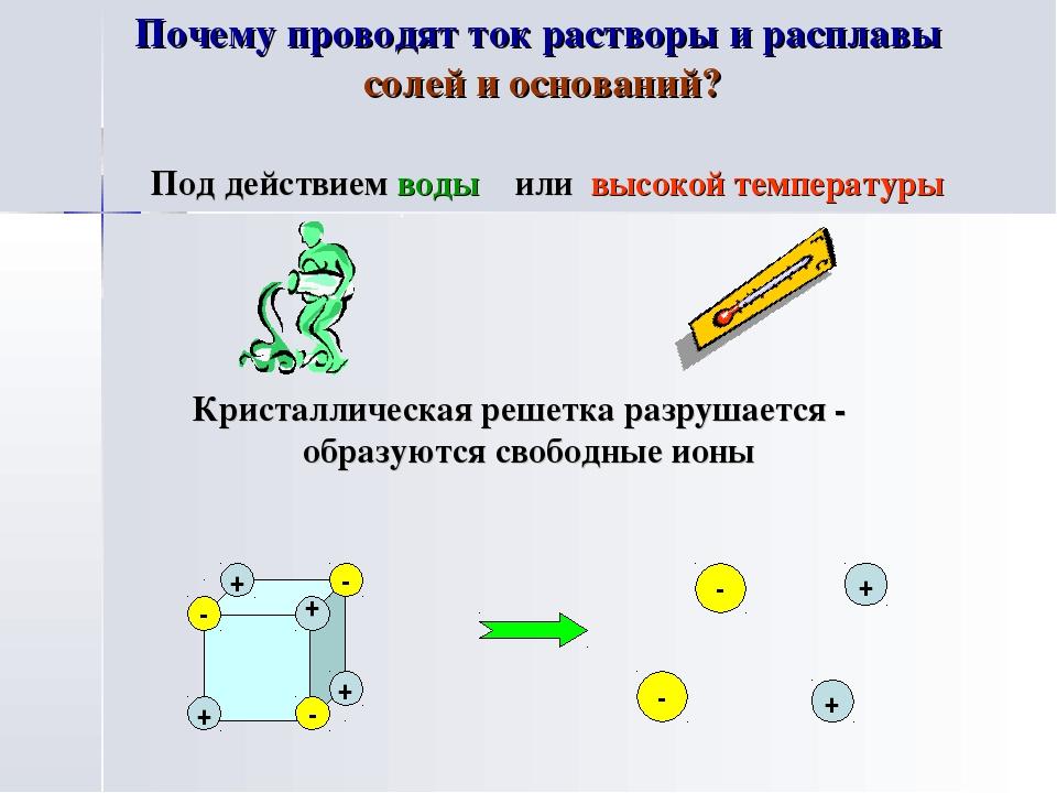 + + + + - - - - + - + Почему проводят ток растворы и расплавы солей и основа...