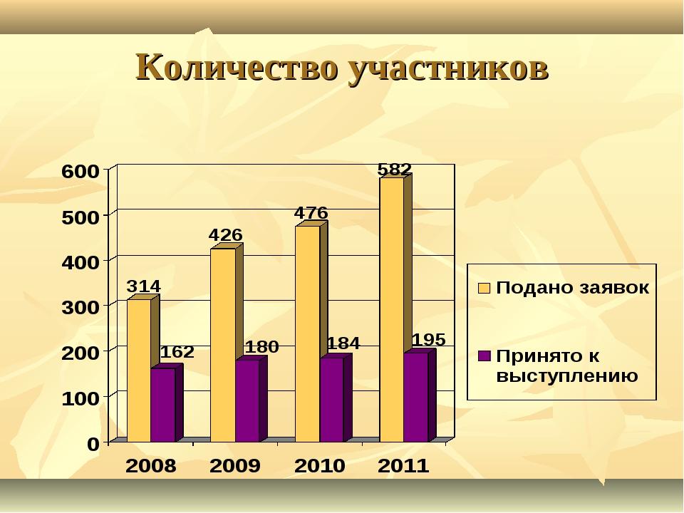 Количество участников