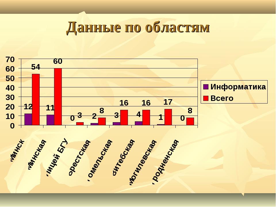 Данные по областям