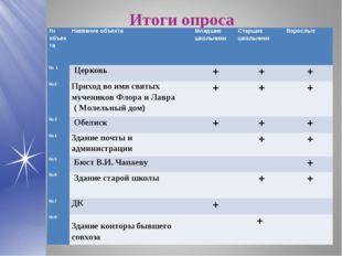 Итоги опроса № объектаНазвание объектаМладшие школьникиСтаршие школьникиВ